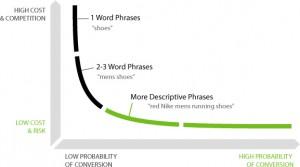 Keywords that Convert