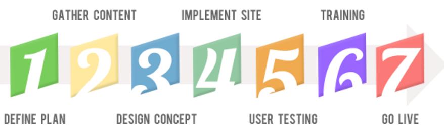 Build a Website Plan